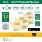 South Africa records 1 129 new COVID-19 cases, with 90 more deaths