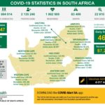 South Africa records 460 COVID-19 related deaths