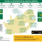 South Africa records 16 302 new COVID-19 cases, with 151 deaths